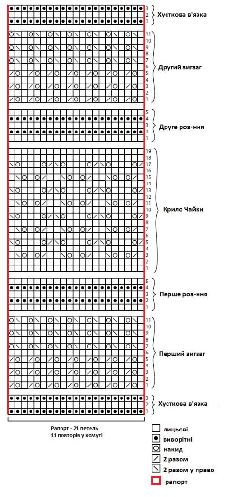 Схема ажурного снуда спицями - 1